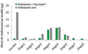 Etude de déposition pulmonaire de fluticasone avec une chambre d'inhalation TipsHaler vs aérosol-doseur seul