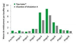 Etude de déposition pulmonaire de fluticasone avec une chambre d'inhalation TipsHaler vs chambre de référence